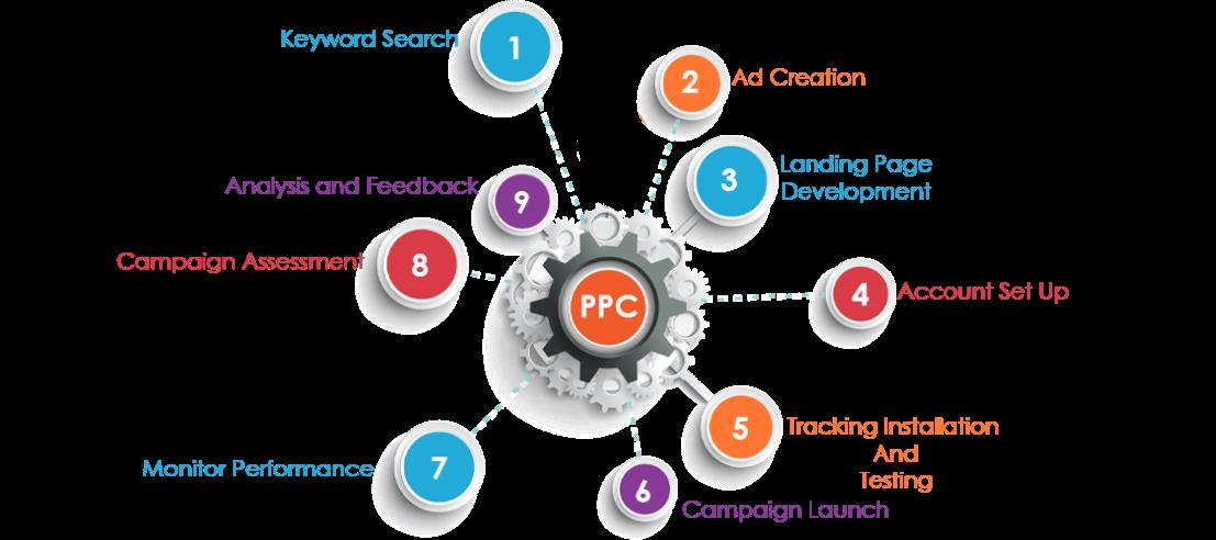 PPC Setup Process