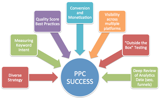 PPC Success With White Label PPC