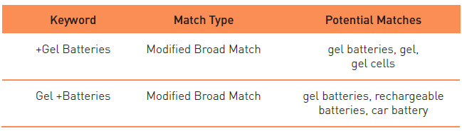 Adwords Modified Broad Match