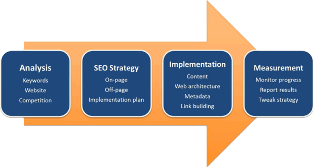 Key aptitudes for SEO experts
