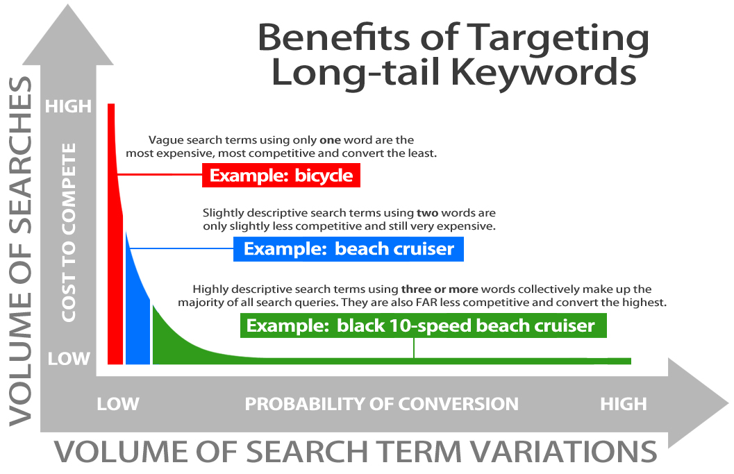 Targeting Long Tail Keywords.jpg